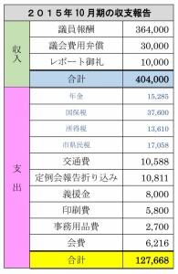 10月期の収支報告