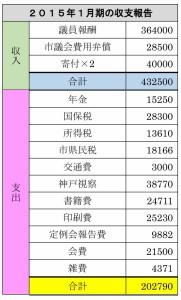 1月期の収支報告
