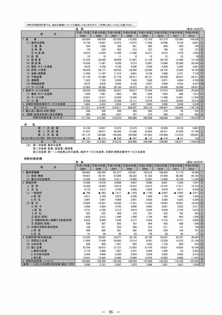 24年度宮城県市町村民経済計算_page103