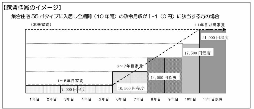 公営住宅仮申し込みパンフ別冊_page006