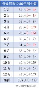 気仙沼市の出生数(26年)