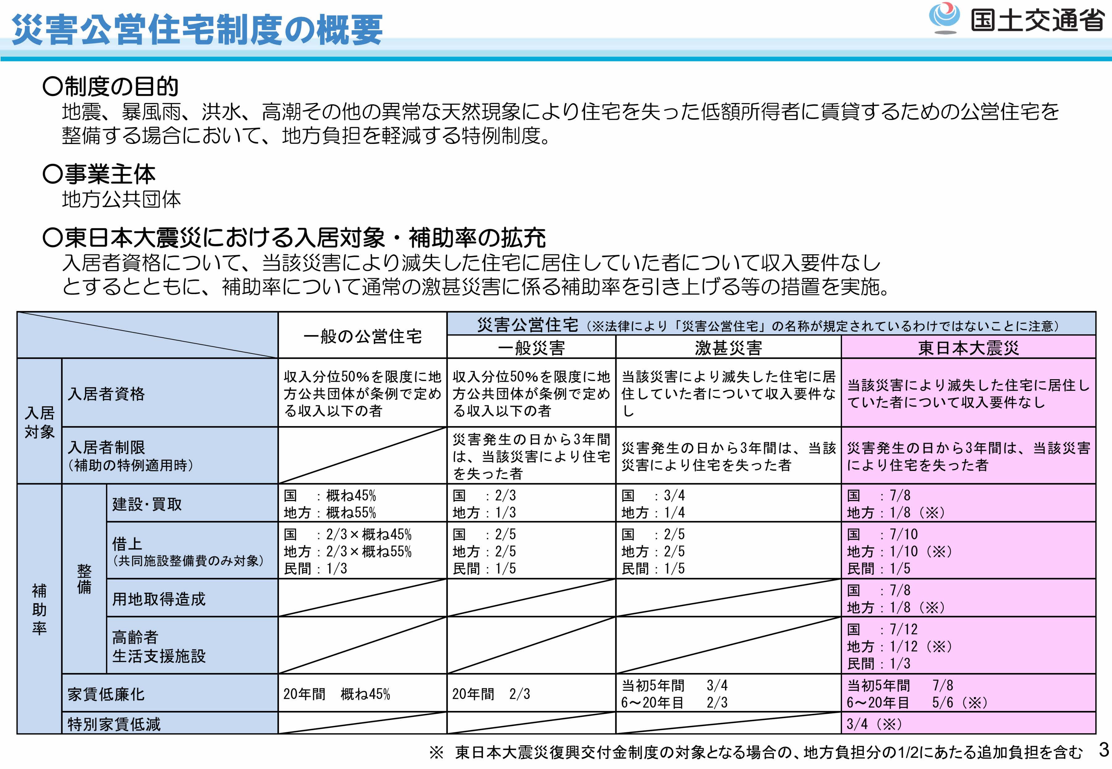 災害公営住宅制度の概要(東日本版)26年5月国交省_page003
