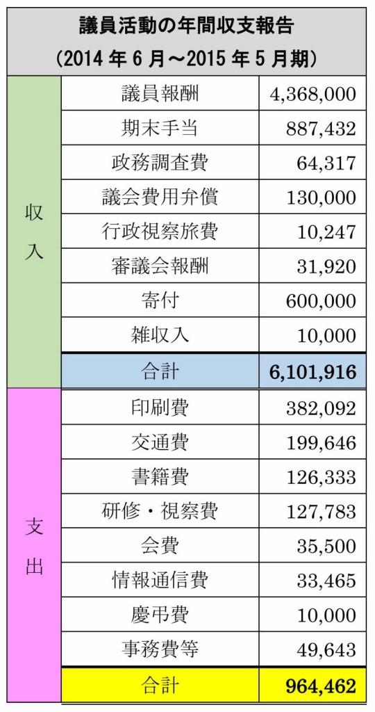 2015年間収支