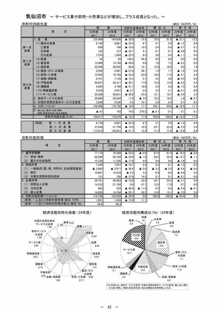 24年度宮城県市町村民経済計算_page050
