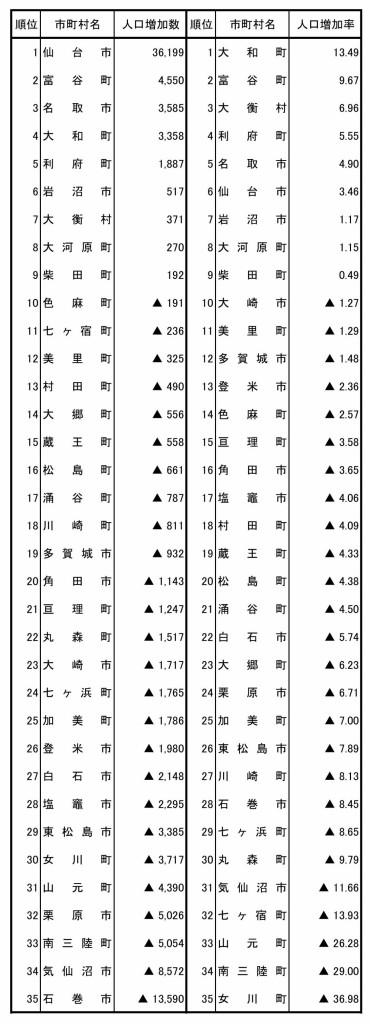 2015国勢調査速報_page009