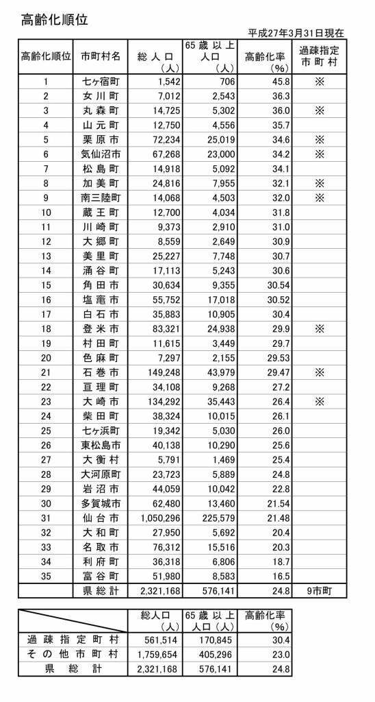 宮城県内市町村の高齢化順位2015.3.31