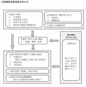 三陸南沿岸海岸保全基本計画2015.8_page052
