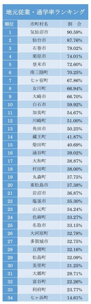 地元従業・通学率ランキング