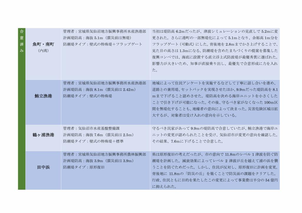 気仙沼市内の防潮堤情報2015_page002