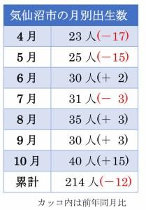 気仙沼市の出生数(10月)