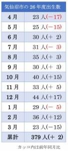 26年度の月別出生数
