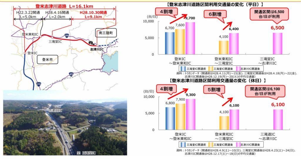 志津川道路の開通1カ月の交通量2016.12_page002