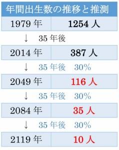 年間出生数の推移と推測