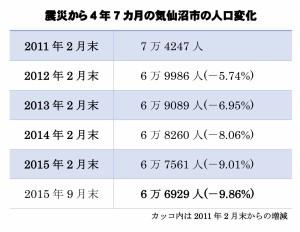 震災から4年7カ月の気仙沼市の人口変化