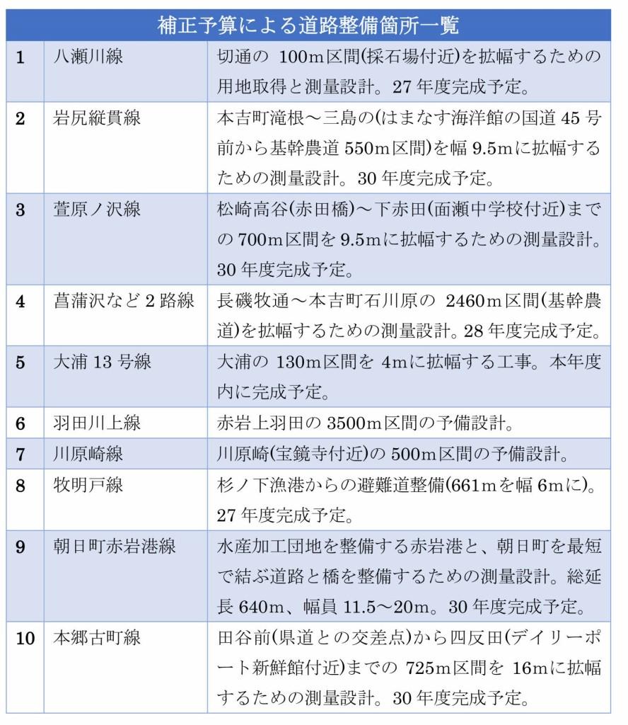 補正予算による道路整備箇所一覧