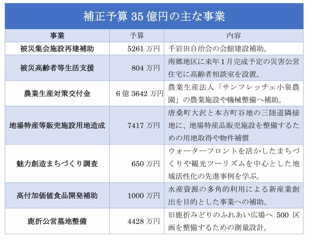 補正予算35億円の主な事業_001