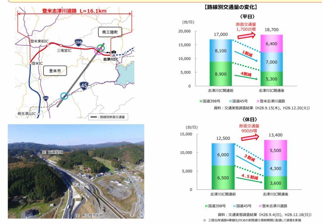 志津川道路の開通1カ月の交通量2016.12_page003