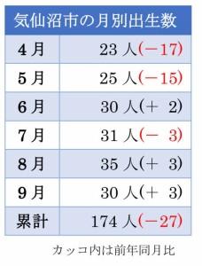 気仙沼市の出生数(月別)
