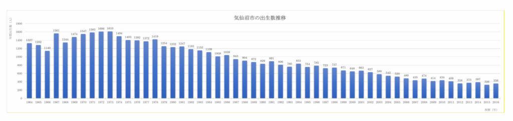 50年間の気仙沼市出生数推移(1964~2016)