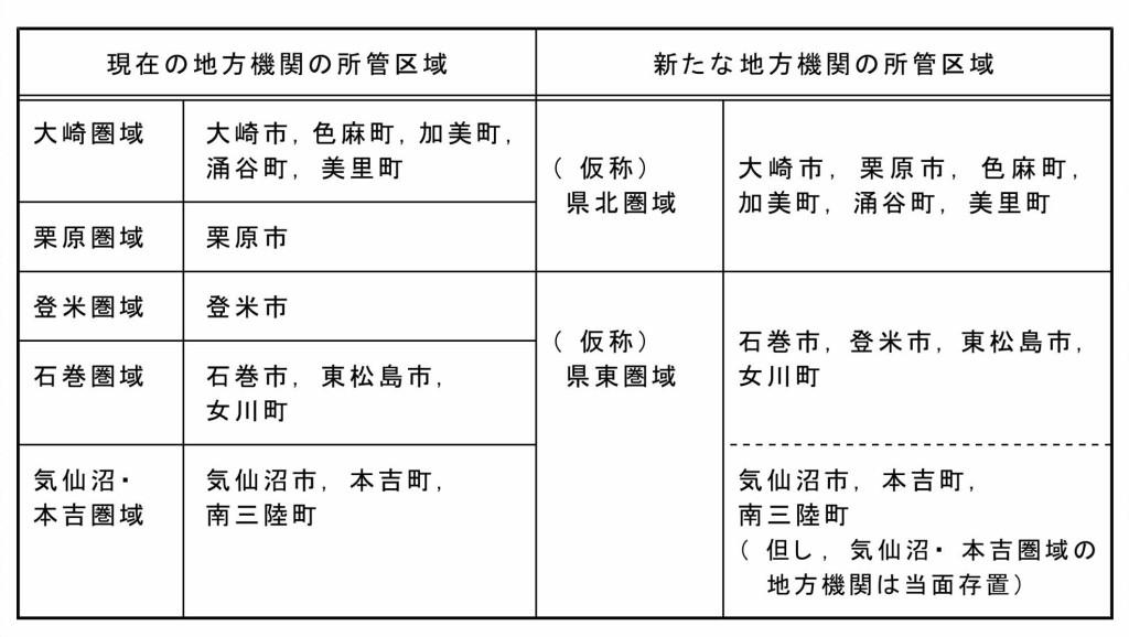 地方機関再編方針(宮城県)19年10月_page049