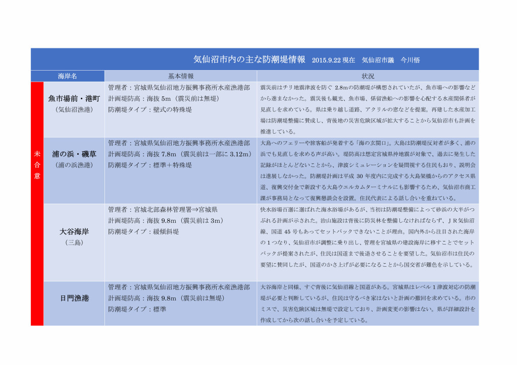 気仙沼市内の防潮堤情報2015_page001