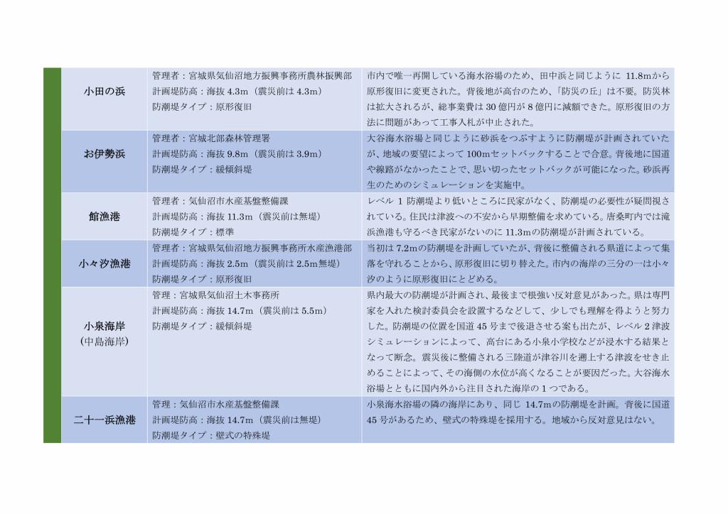 気仙沼市内の防潮堤情報2015_page003