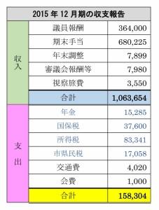 12月期の収支報告