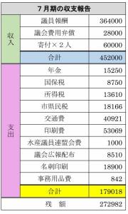 7月期の収支報告
