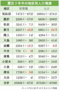 2014.8末の人口