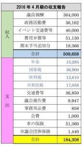 4月期の収支報告