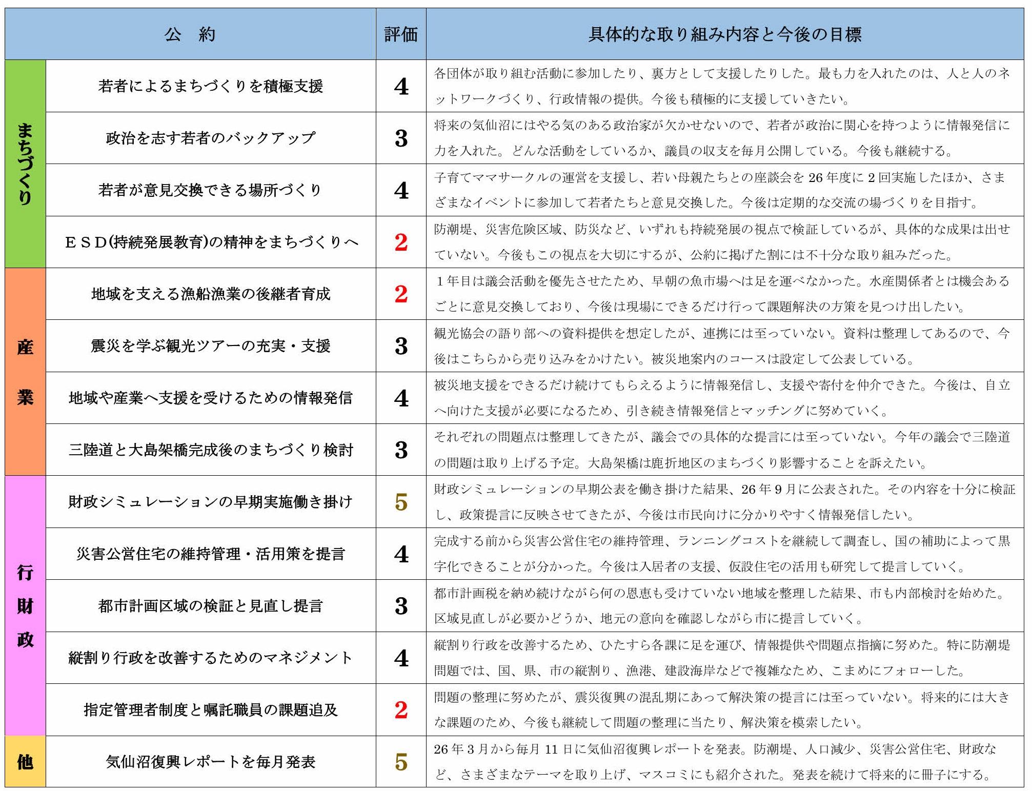 公約の市議会議員1年目の評価(折り込み用)_page002