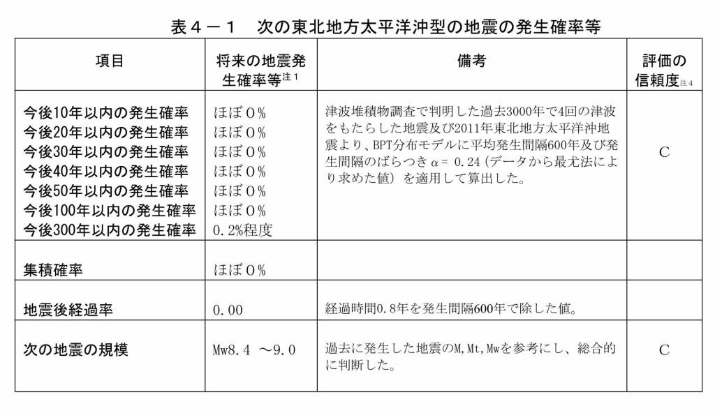 地震の長期評価(三陸沖)_page028