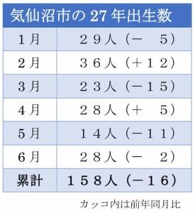 27年度気仙沼市の出生数(月別)