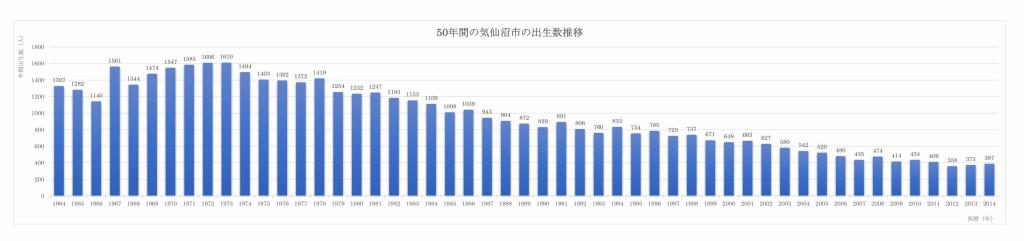 50年間の気仙沼市出生数推移
