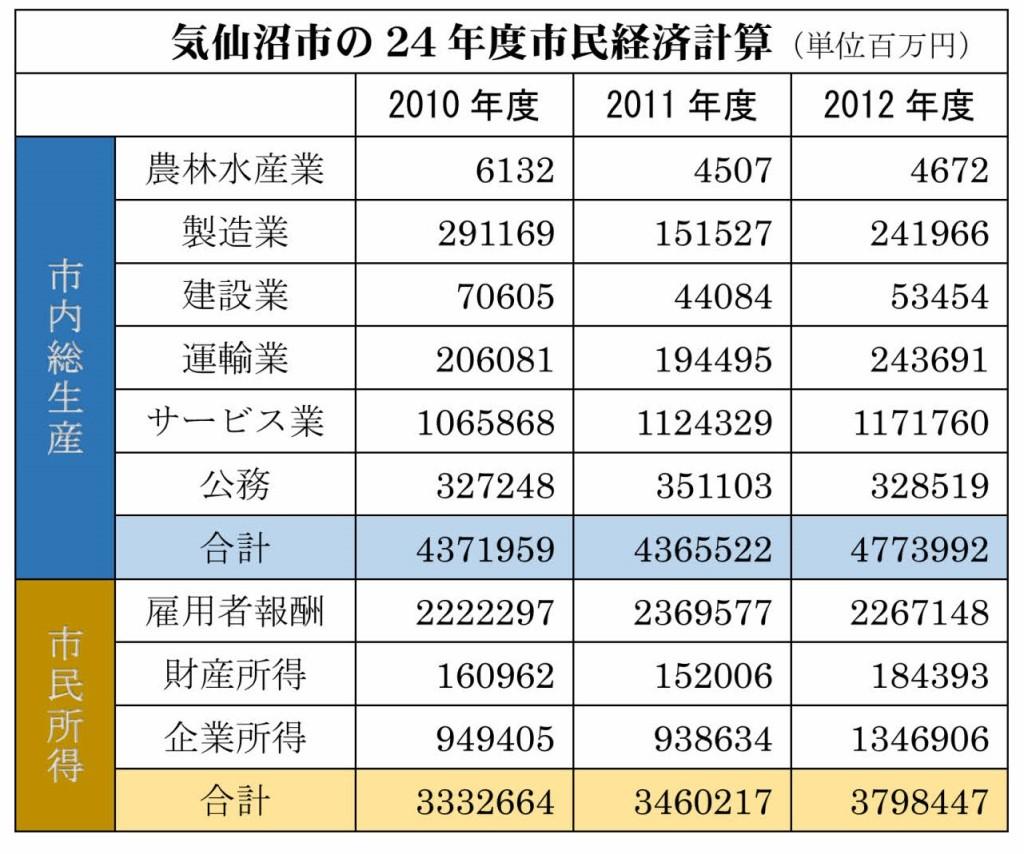 24年度市民経済計算_001