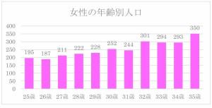 女性の年齢別人口(26年3月末)