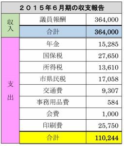 6月期の収支報告