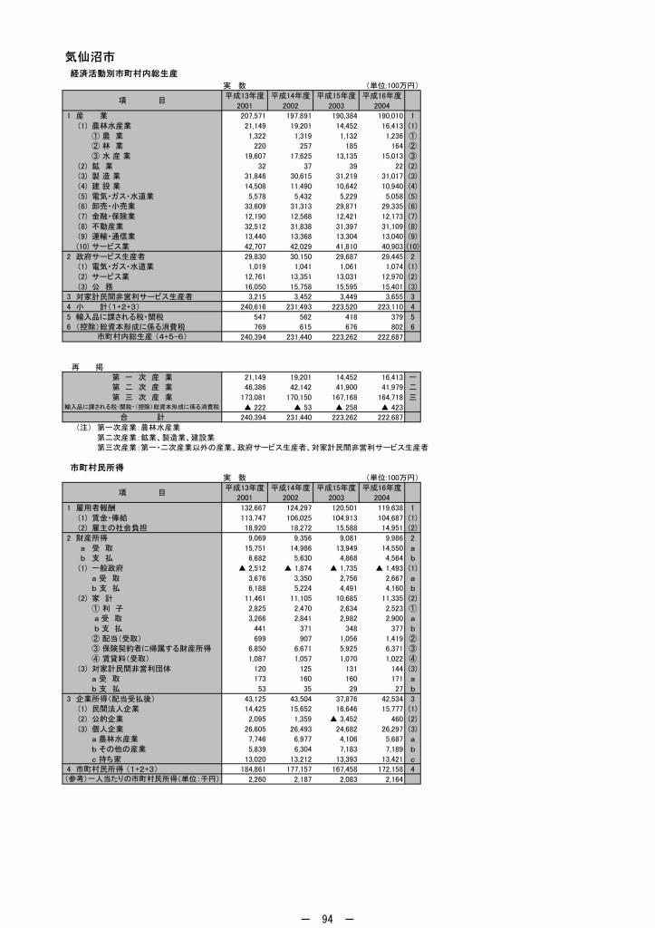 24年度宮城県市町村民経済計算_page102