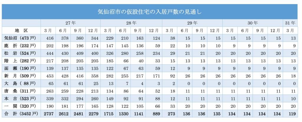 気仙沼市の仮設住宅の入居戸数の見通し