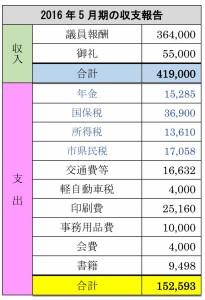 5月期の収支報告