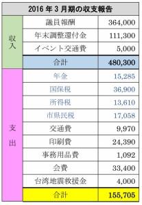 3月期の収支報告