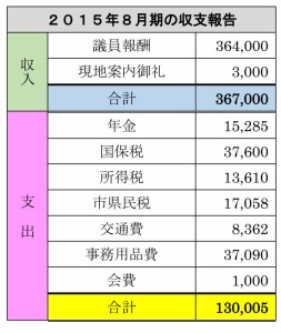 8月期の収支報告